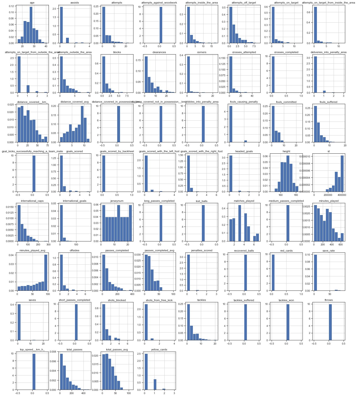 Women's World Cup Statistic Histograms